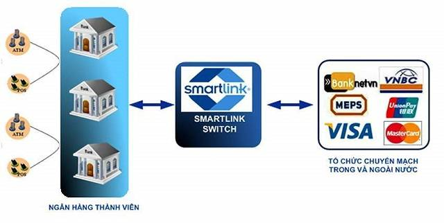 Smartlink là gì?